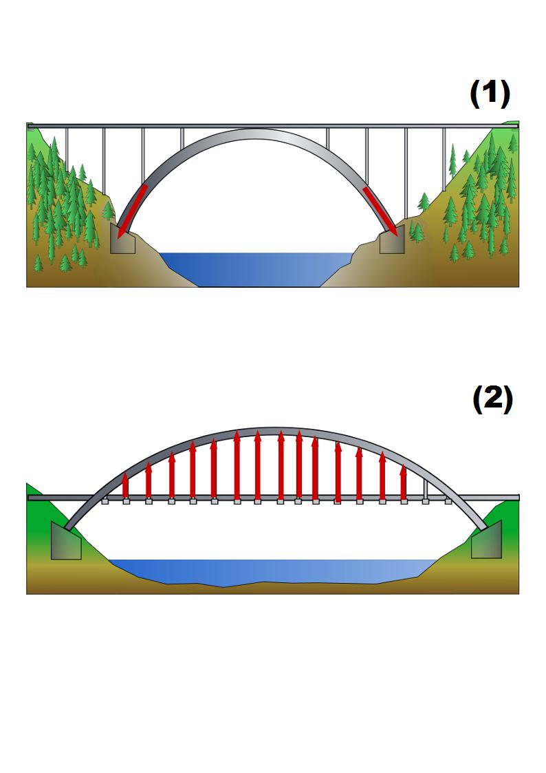 Types de ponts